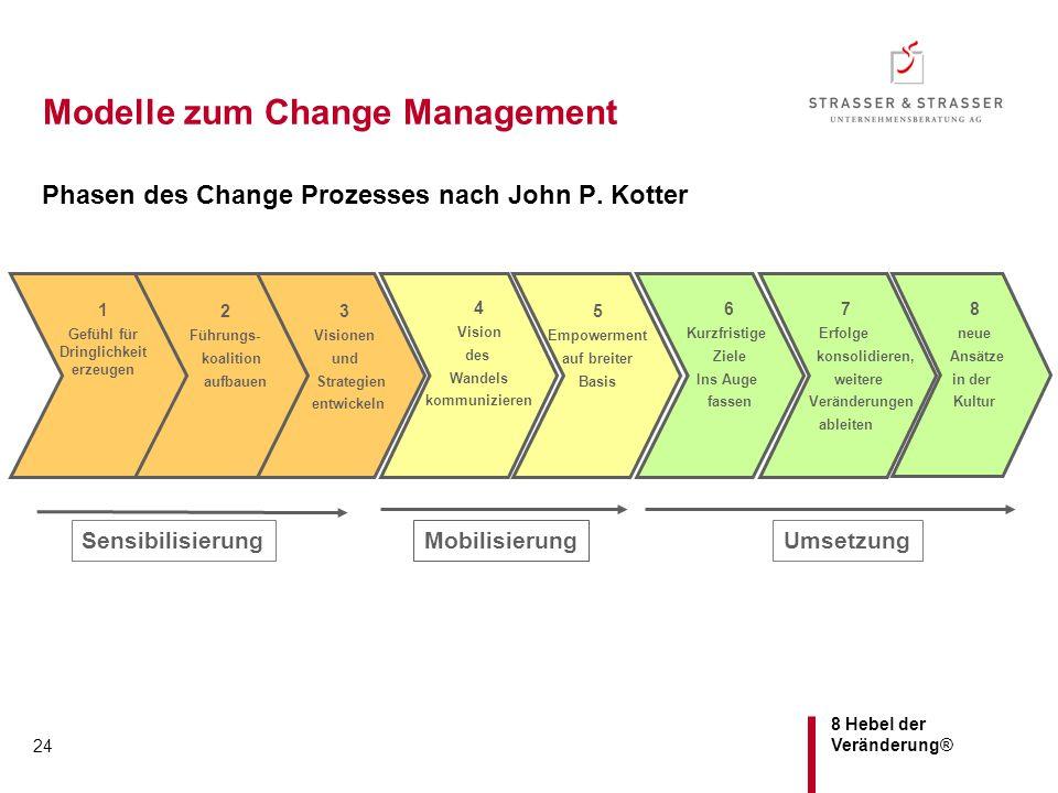 8 Hebel der Veränderung® 24 Modelle zum Change Management Phasen des Change Prozesses nach John P. Kotter 2 Führungs- koalition aufbauen 3 Visionen un