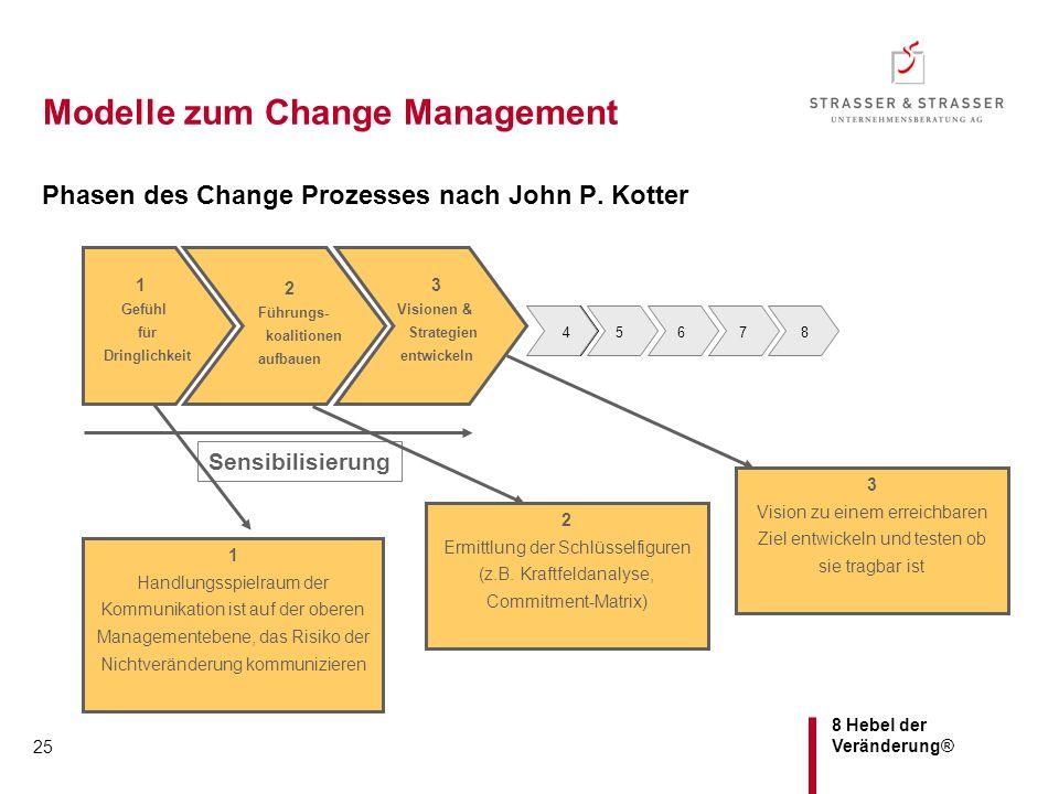 8 Hebel der Veränderung® 25 Modelle zum Change Management Phasen des Change Prozesses nach John P. Kotter 1 Handlungsspielraum der Kommunikation ist a