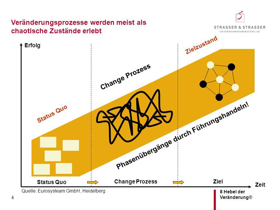 8 Hebel der Veränderung® 4 Change Prozess Ziel Status Quo Phasenübergänge durch Führungshandeln! Change Prozess Zielzustand Status Quo Zeit Erfolg Que