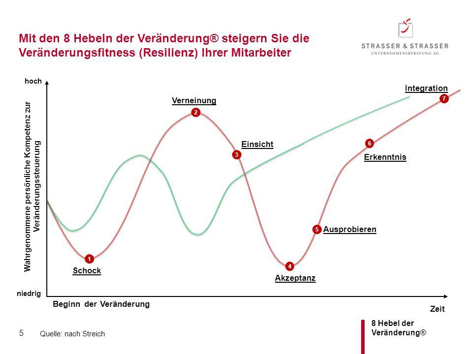 8 Hebel der Veränderung® Zeit Mit den 8 Hebeln der Veränderung® steigern Sie die Veränderungsfitness (Resilienz) Ihrer Mitarbeiter Schock Verneinung E