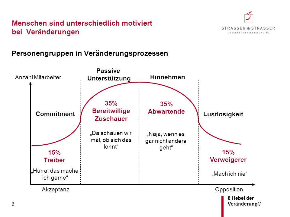 8 Hebel der Veränderung® 6 Menschen sind unterschiedlich motiviert bei Veränderungen Personengruppen in Veränderungsprozessen OppositionAkzeptanz 15%