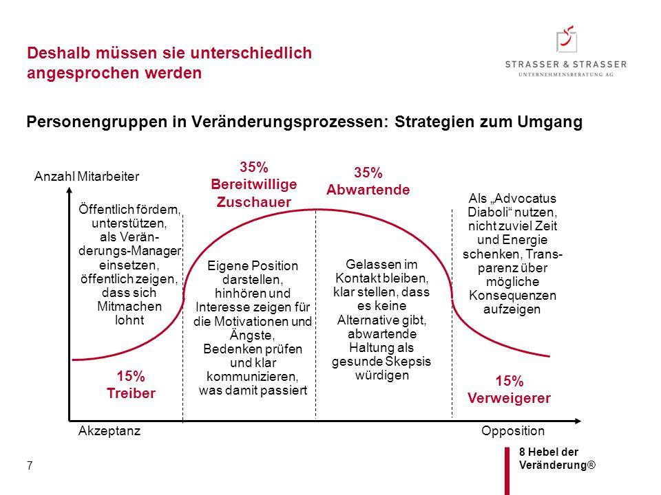 8 Hebel der Veränderung® 7 Deshalb müssen sie unterschiedlich angesprochen werden Personengruppen in Veränderungsprozessen: Strategien zum Umgang Oppo