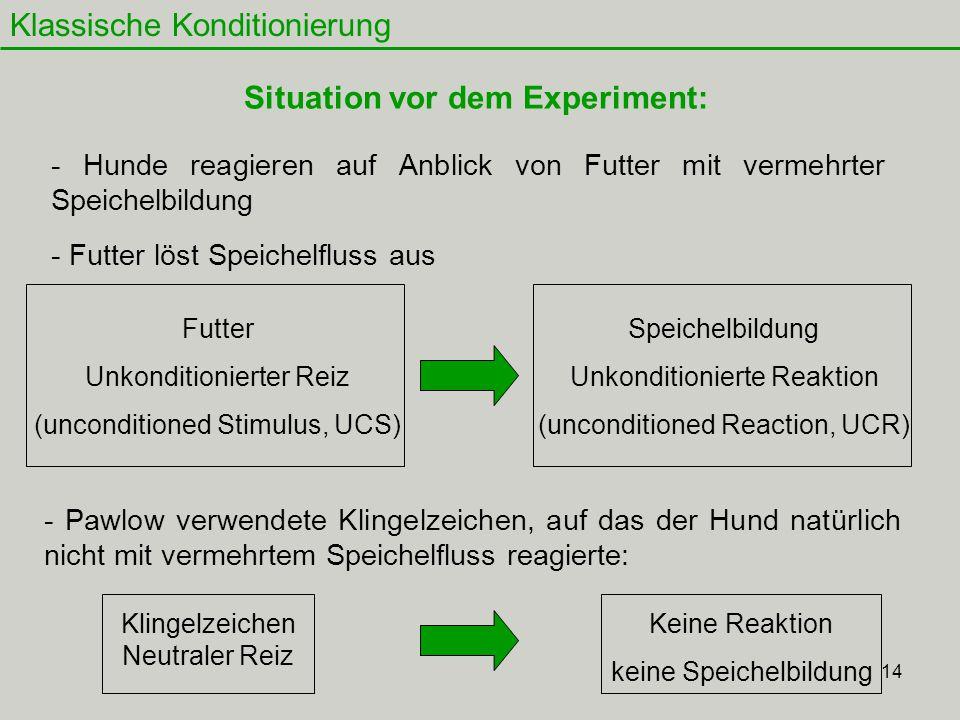 14 Klassische Konditionierung Situation vor dem Experiment: Futter Unkonditionierter Reiz (unconditioned Stimulus, UCS) Speichelbildung Unkonditionier