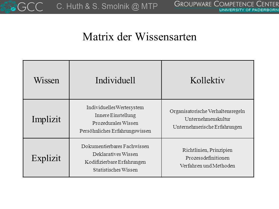Matrix der Wissensarten C. Huth & S. Smolnik @ MTP WissenIndividuellKollektiv Implizit IndividuellesWertesystem Innere Einstellung Prozedurales Wissen