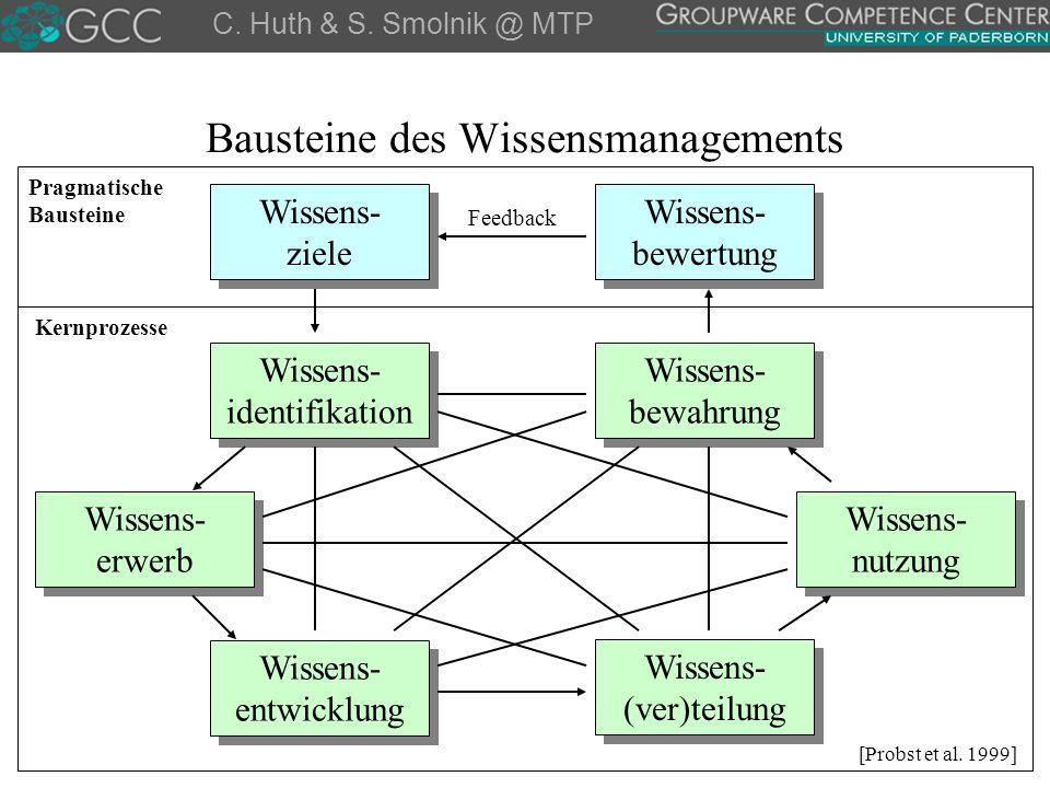 Bausteine des Wissensmanagements C. Huth & S. Smolnik @ MTP Wissens- identifikation Wissens- erwerb Wissens- nutzung Wissens- bewahrung Wissens- (ver)