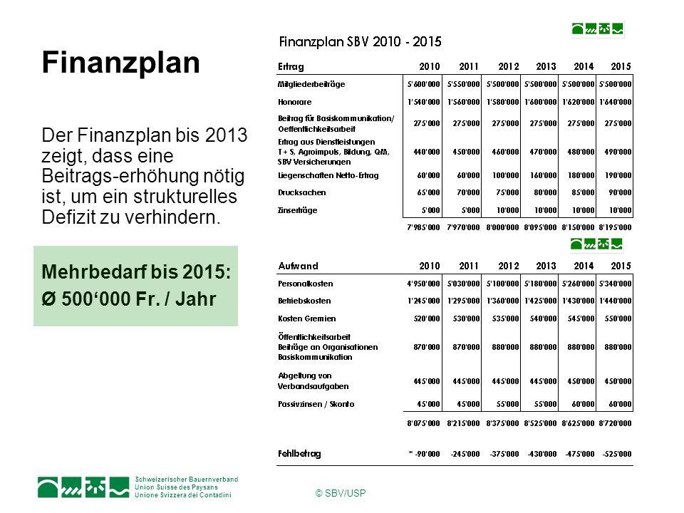Schweizerischer Bauernverband Union Suisse des Paysans Unione Svizzera dei Contadini © SBV/USP Finanzplan Der Finanzplan bis 2013 zeigt, dass eine Beitrags-erhöhung nötig ist, um ein strukturelles Defizit zu verhindern.