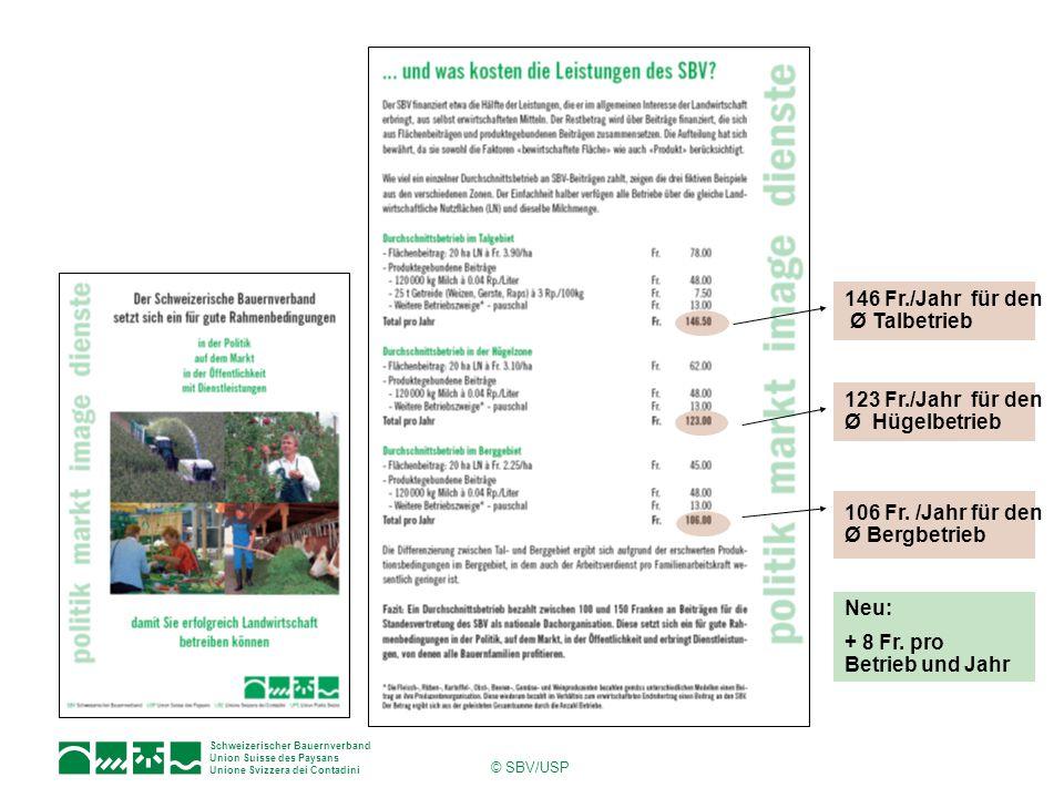 Schweizerischer Bauernverband Union Suisse des Paysans Unione Svizzera dei Contadini © SBV/USP 146 Fr./Jahr für den Ø Talbetrieb 123 Fr./Jahr für den Ø Hügelbetrieb 106 Fr.
