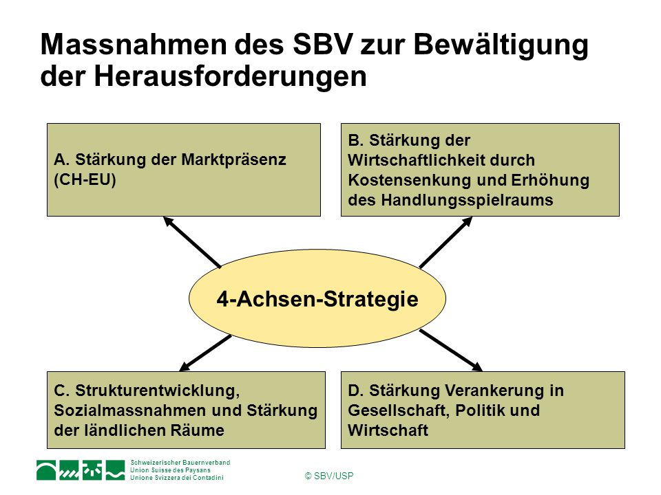 Schweizerischer Bauernverband Union Suisse des Paysans Unione Svizzera dei Contadini © SBV/USP Massnahmen des SBV zur Bewältigung der Herausforderungen 4-Achsen-Strategie A.