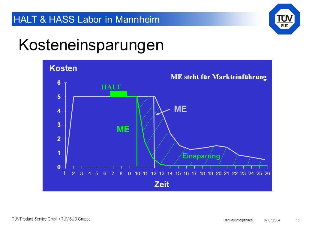 TÜV Product Service GmbH TÜV SÜD Gruppe HALT & HASS Labor in Mannheim 07.07.2004Hari Mountogianakis 16 Kosteneinsparungen ME Zeit 1 23 Kosten 0 1 2 3