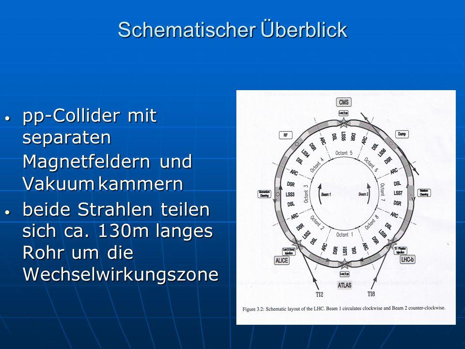 Schematischer Überblick pp-Collider mit separaten Magnetfeldern und Vakuumkammern pp-Collider mit separaten Magnetfeldern und Vakuumkammern beide Strahlen teilen sich ca.