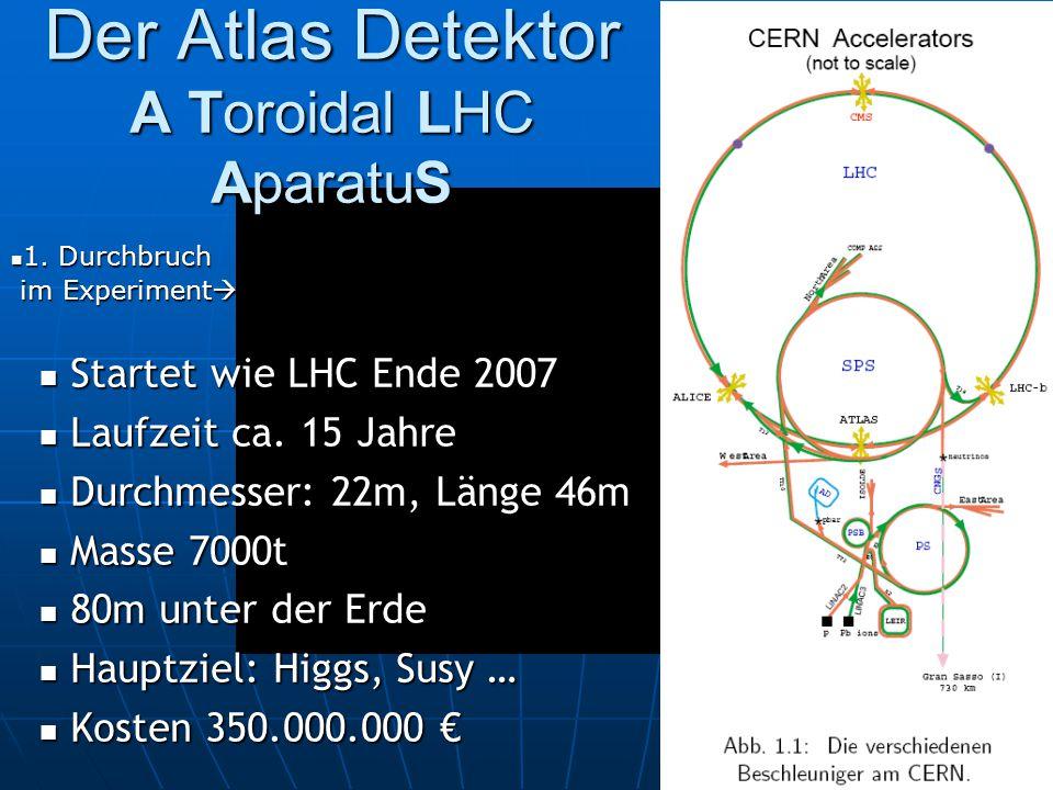 Der Atlas Detektor A Toroidal LHC AparatuS Startet wie LHC Ende 2007 Startet wie LHC Ende 2007 Laufzeit ca. 15 Jahre Laufzeit ca. 15 Jahre Durchmesser