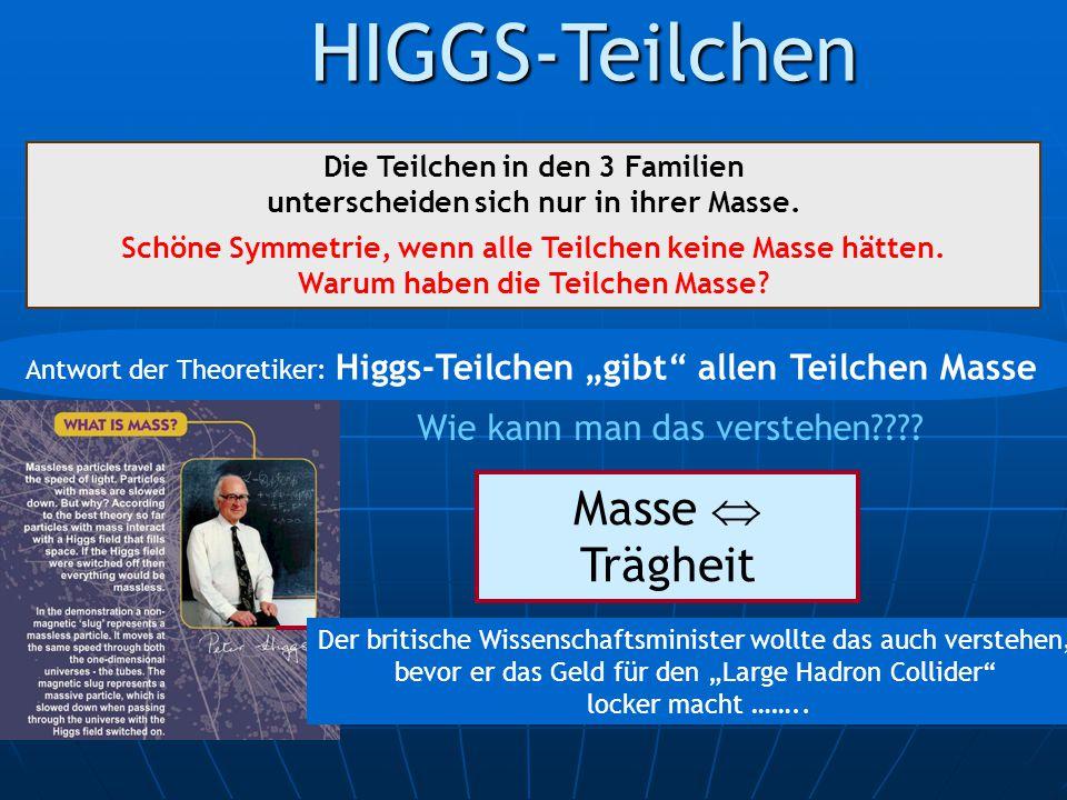 HIGGS-Teilchen Die Teilchen in den 3 Familien unterscheiden sich nur in ihrer Masse. Schöne Symmetrie, wenn alle Teilchen keine Masse hätten. Warum ha