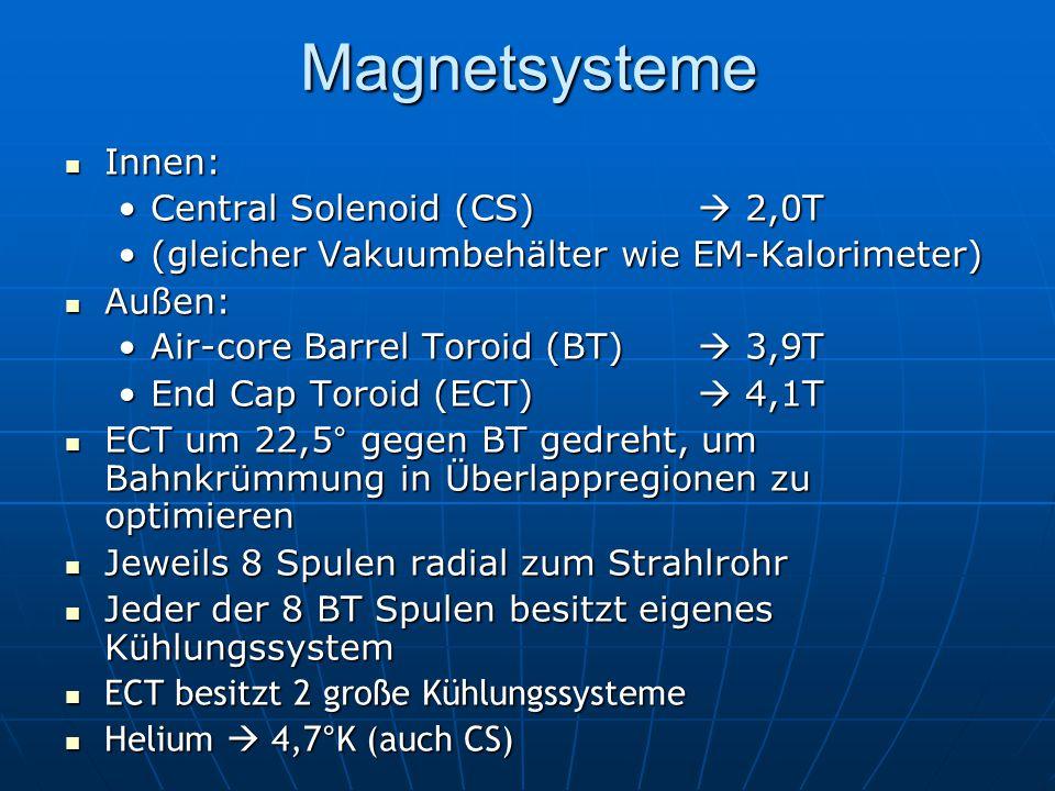 Magnetsysteme Innen: Innen: Central Solenoid (CS)  2,0TCentral Solenoid (CS)  2,0T (gleicher Vakuumbehälter wie EM-Kalorimeter)(gleicher Vakuumbehälter wie EM-Kalorimeter) Außen: Außen: Air-core Barrel Toroid (BT)  3,9TAir-core Barrel Toroid (BT)  3,9T End Cap Toroid (ECT)  4,1TEnd Cap Toroid (ECT)  4,1T ECT um 22,5° gegen BT gedreht, um Bahnkrümmung in Überlappregionen zu optimieren ECT um 22,5° gegen BT gedreht, um Bahnkrümmung in Überlappregionen zu optimieren Jeweils 8 Spulen radial zum Strahlrohr Jeweils 8 Spulen radial zum Strahlrohr Jeder der 8 BT Spulen besitzt eigenes Kühlungssystem Jeder der 8 BT Spulen besitzt eigenes Kühlungssystem ECT besitzt 2 große Kühlungssysteme ECT besitzt 2 große Kühlungssysteme Helium  4,7°K (auch CS) Helium  4,7°K (auch CS)