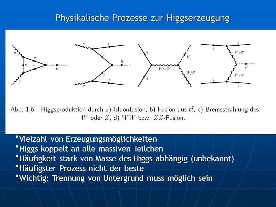 Physikalische Prozesse zur Higgserzeugung Vielzahl von Erzeugungsmöglichkeiten Higgs koppelt an alle massiven Teilchen Häufigkeit stark von Masse des