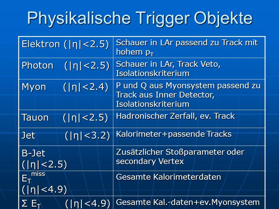 Physikalische Trigger Objekte Elektron (|η|<2.5) Schauer in LAr passend zu Track mit hohem p T Photon (|η|<2.5) Schauer in LAr, Track Veto, Isolationskriterium Myon (|η|<2.4) P und Q aus Myonsystem passend zu Track aus Inner Detector, Isolationskriterium Tauon (|η|<2.5) Hadronischer Zerfall, ev.