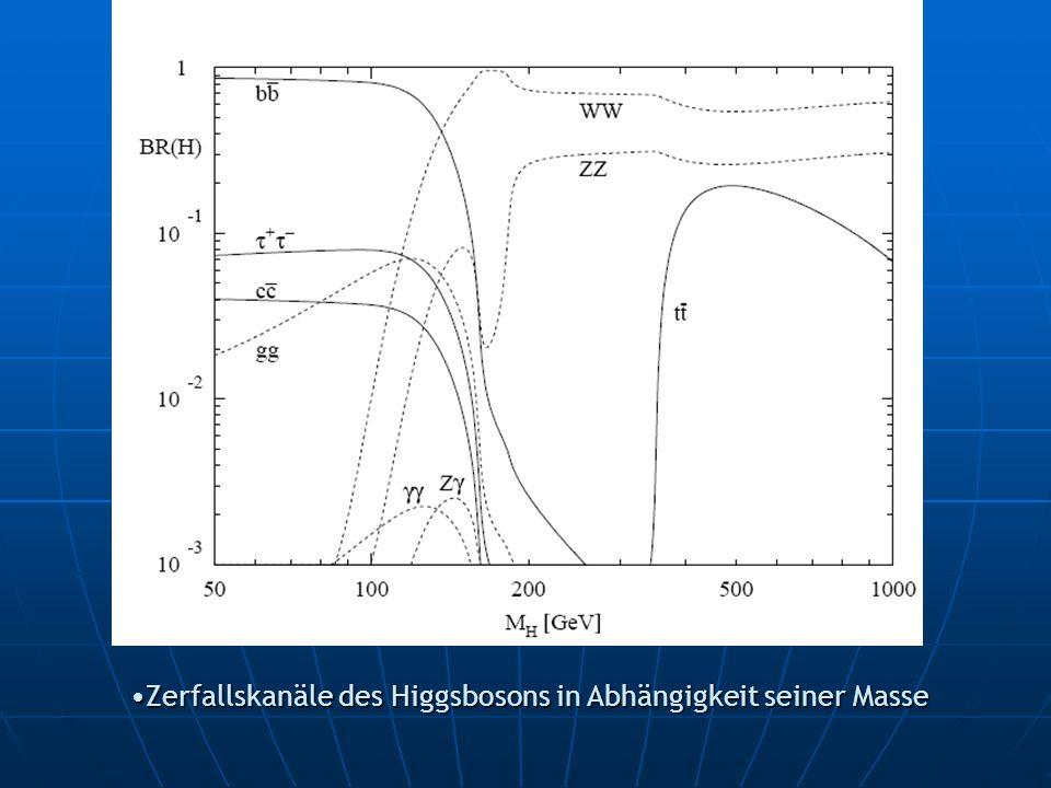 Zerfallskanäle des Higgsbosons in Abhängigkeit seiner MasseZerfallskanäle des Higgsbosons in Abhängigkeit seiner Masse