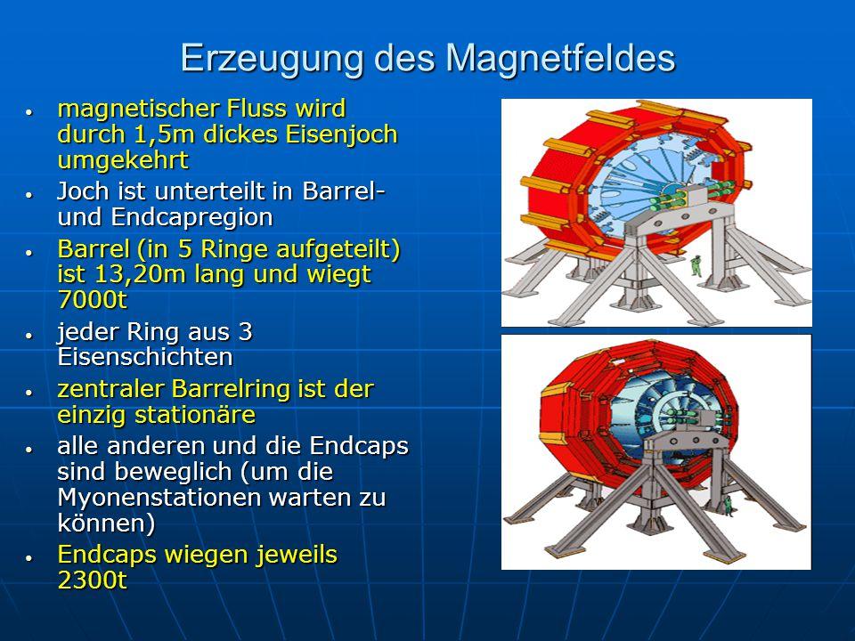Erzeugung des Magnetfeldes magnetischer Fluss wird durch 1,5m dickes Eisenjoch umgekehrt magnetischer Fluss wird durch 1,5m dickes Eisenjoch umgekehrt Joch ist unterteilt in Barrel- und Endcapregion Joch ist unterteilt in Barrel- und Endcapregion Barrel (in 5 Ringe aufgeteilt) ist 13,20m lang und wiegt 7000t Barrel (in 5 Ringe aufgeteilt) ist 13,20m lang und wiegt 7000t jeder Ring aus 3 Eisenschichten jeder Ring aus 3 Eisenschichten zentraler Barrelring ist der einzig stationäre zentraler Barrelring ist der einzig stationäre alle anderen und die Endcaps sind beweglich (um die Myonenstationen warten zu können) alle anderen und die Endcaps sind beweglich (um die Myonenstationen warten zu können) Endcaps wiegen jeweils 2300t Endcaps wiegen jeweils 2300t