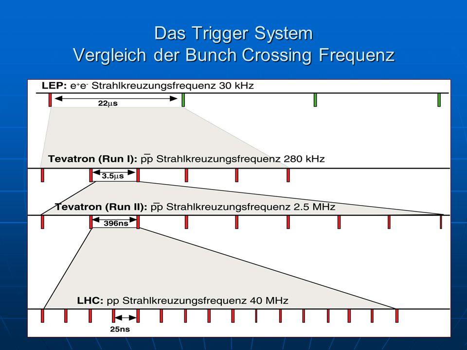 Das Trigger System Vergleich der Bunch Crossing Frequenz