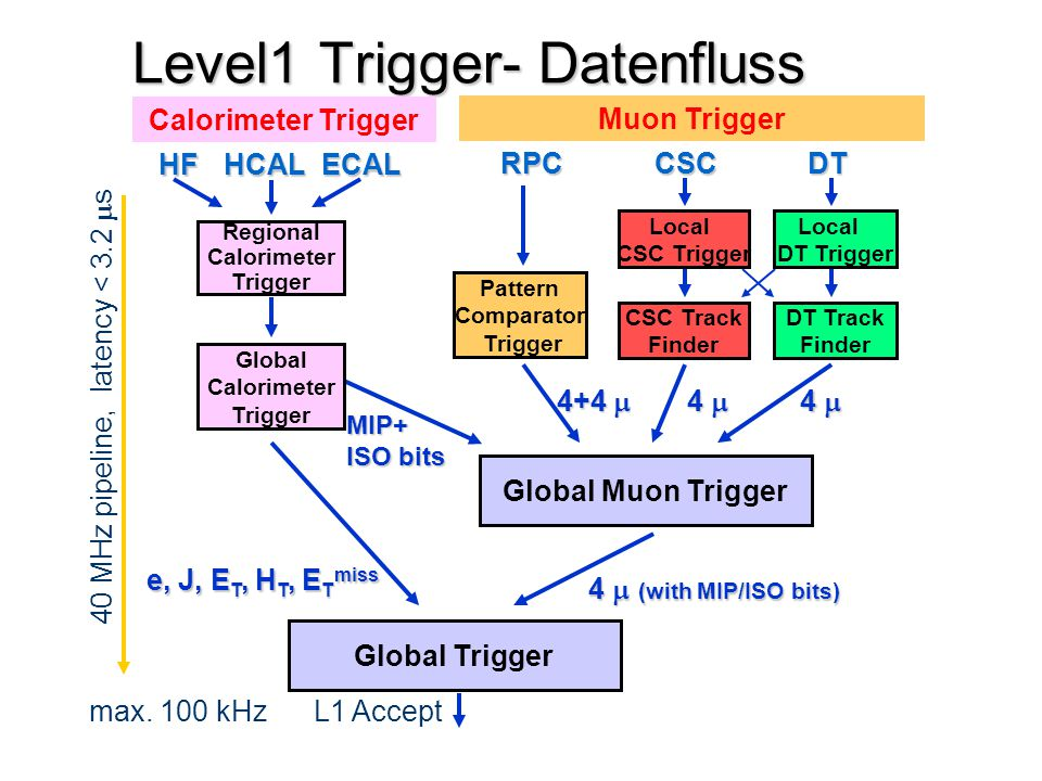 Level1 Trigger- Datenfluss HFHCALECAL RPCCSCDT Pattern Comparator Trigger Regional Calorimeter Trigger 4  4+4  4  (with MIP/ISO bits) MIP+ ISO bit