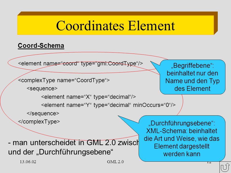 """13.06.02GML 2.012 Coordinates Element Coord-Schema """"Begriffebene : beinhaltet nur den Name und den Typ des Element - man unterscheidet in GML 2.0 zwischen den """"Begriffebene und der """"Durchführungsebene """"Durchführungsebene : XML-Schema: beinhaltet die Art und Weise, wie das Element dargestellt werden kann"""