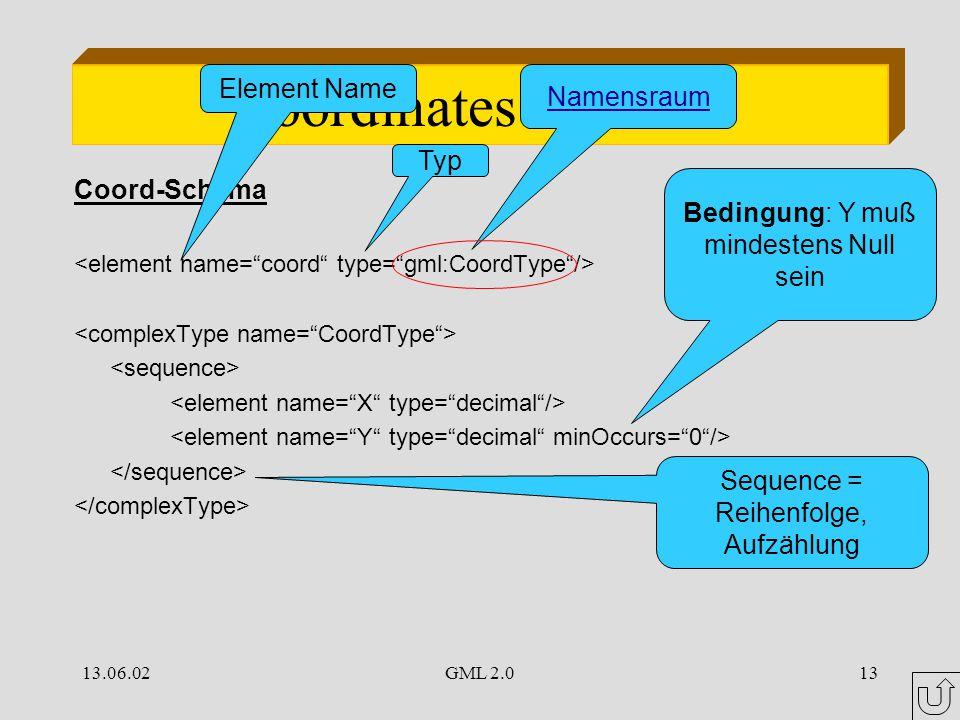13.06.02GML 2.013 Coordinates Element Coord-Schema Sequence = Reihenfolge, Aufzählung Element Name Typ Bedingung: Y muß mindestens Null sein Namensraum