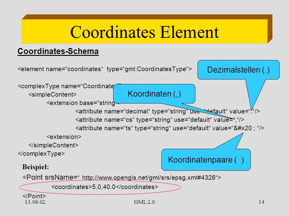 13.06.02GML 2.014 Coordinates Element Coordinates-Schema Beispiel: 5.0,40.0 Koordinaten (,) Dezimalstellen (.) Koordinatenpaare ( )