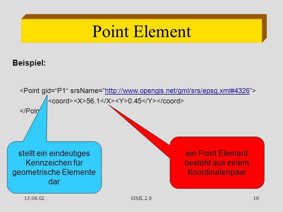 13.06.02GML 2.016 Point Element http://www.opengis.net/gml/srs/epsg.xml#4326 56.1 0.45 Beispiel: stellt ein eindeutiges Kennzeichen für geometrische Elemente dar ein Point Element besteht aus einem Koordinatenpaar