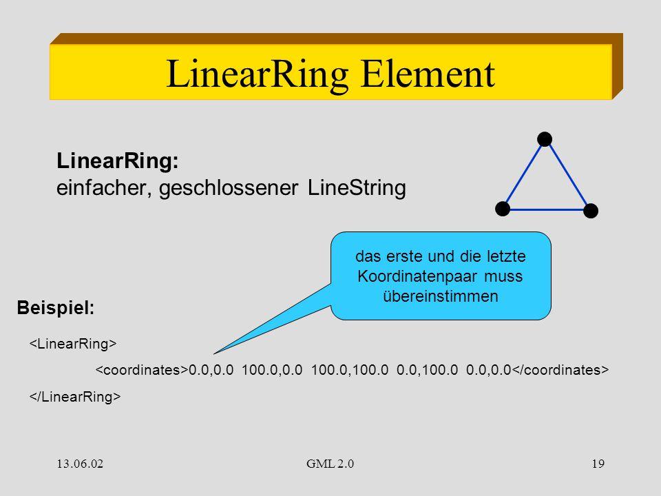 13.06.02GML 2.019 LinearRing Element LinearRing: einfacher, geschlossener LineString 0.0,0.0 100.0,0.0 100.0,100.0 0.0,100.0 0.0,0.0 Beispiel: das erste und die letzte Koordinatenpaar muss übereinstimmen