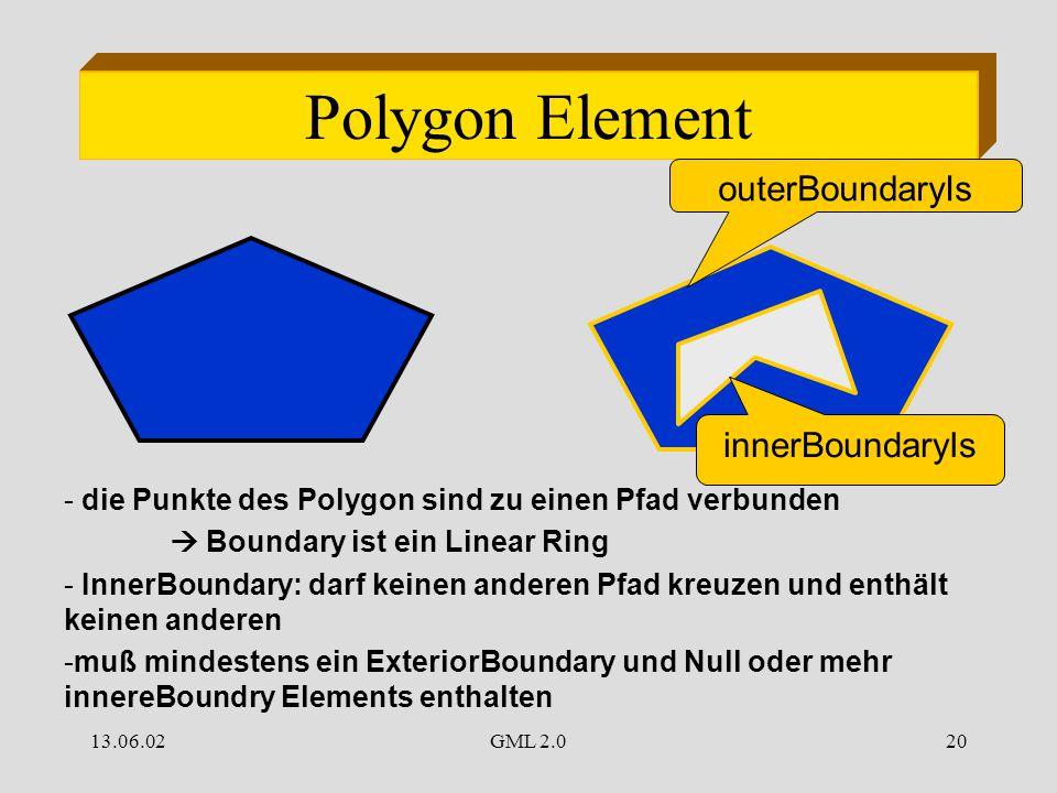 13.06.02GML 2.020 Polygon Element outerBoundaryIs innerBoundaryIs - die Punkte des Polygon sind zu einen Pfad verbunden  Boundary ist ein Linear Ring - InnerBoundary: darf keinen anderen Pfad kreuzen und enthält keinen anderen -muß mindestens ein ExteriorBoundary und Null oder mehr innereBoundry Elements enthalten