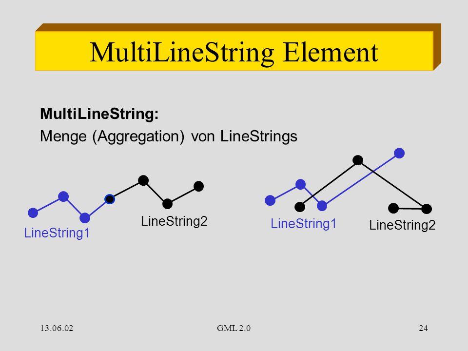 13.06.02GML 2.024 MultiLineString Element MultiLineString: Menge (Aggregation) von LineStrings LineString1 LineString2 LineString1 LineString2