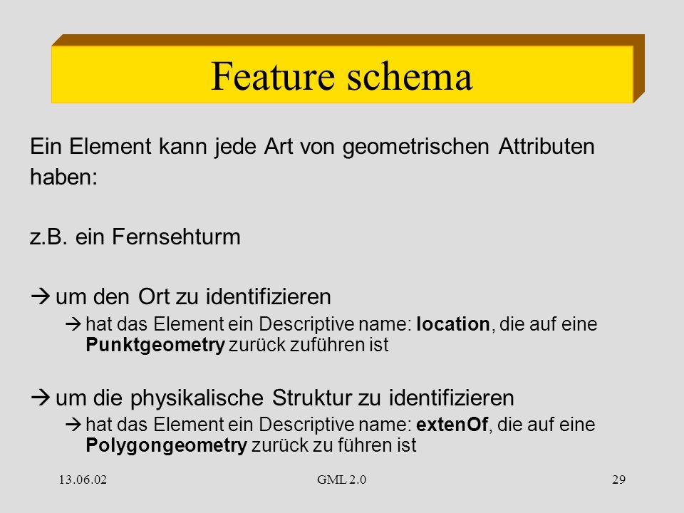 13.06.02GML 2.029 Feature schema Ein Element kann jede Art von geometrischen Attributen haben: z.B. ein Fernsehturm  um den Ort zu identifizieren  h