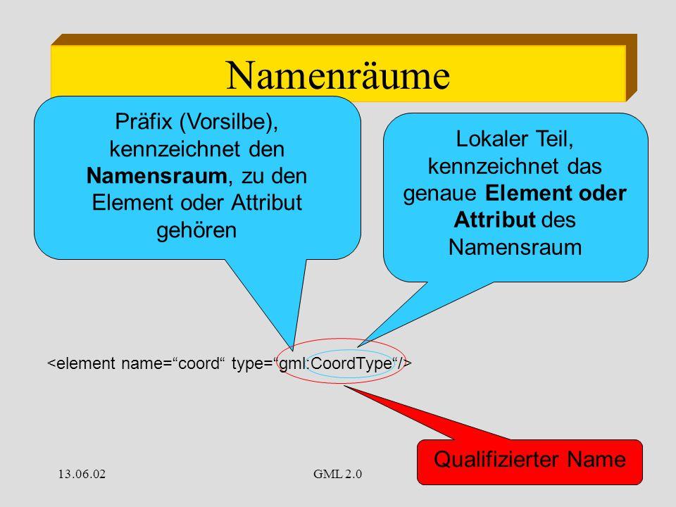 13.06.02GML 2.035 Namenräume Präfix (Vorsilbe), kennzeichnet den Namensraum, zu den Element oder Attribut gehören Lokaler Teil, kennzeichnet das genaue Element oder Attribut des Namensraum Qualifizierter Name