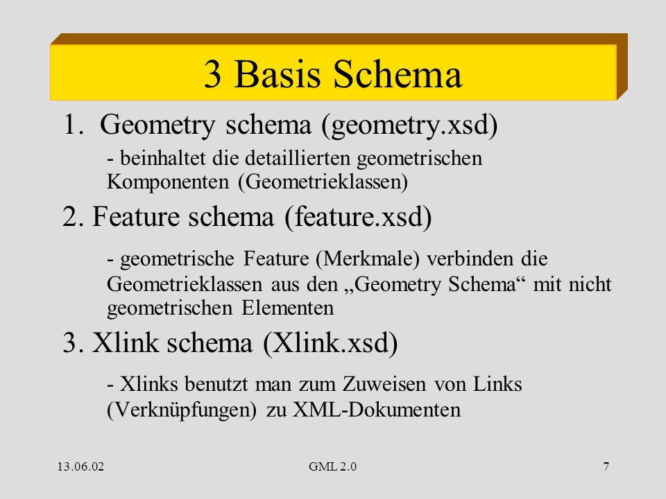 13.06.02GML 2.07 3 Basis Schema 1. Geometry schema (geometry.xsd) - beinhaltet die detaillierten geometrischen Komponenten (Geometrieklassen) 2. Featu