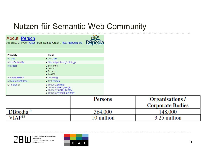15 Nutzen für Semantic Web Community