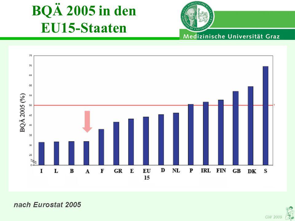 GW 2009 BQÄ 2005 in den EU15-Staaten nach Eurostat 2005