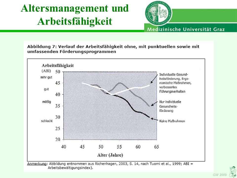 GW 2009 Altersmanagement und Arbeitsfähigkeit