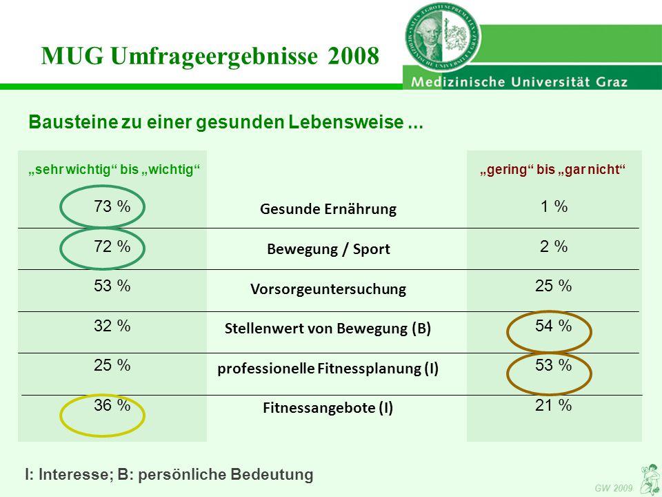 """GW 2009 """"gering bis """"gar nicht 1 % 2 % 25 % 54 % 53 % 21 % Gesunde Ernährung Bewegung / Sport Vorsorgeuntersuchung Stellenwert von Bewegung (B) professionelle Fitnessplanung (I) Fitnessangebote (I) MUG Umfrageergebnisse 2008 Bausteine zu einer gesunden Lebensweise..."""