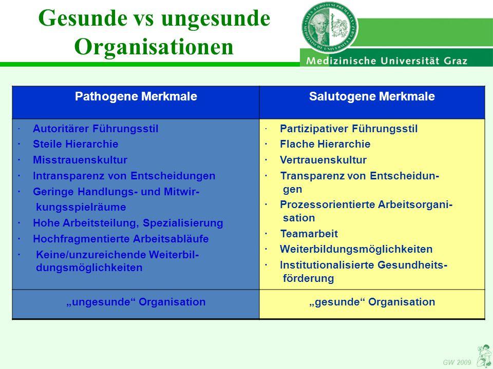 """GW 2009 Pathogene MerkmaleSalutogene Merkmale · Autoritärer Führungsstil · Steile Hierarchie · Misstrauenskultur · Intransparenz von Entscheidungen · Geringe Handlungs- und Mitwir- kungsspielräume · Hohe Arbeitsteilung, Spezialisierung · Hochfragmentierte Arbeitsabläufe · Keine/unzureichende Weiterbil- dungsmöglichkeiten · Partizipativer Führungsstil · Flache Hierarchie · Vertrauenskultur · Transparenz von Entscheidun- gen · Prozessorientierte Arbeitsorgani- sation · Teamarbeit · Weiterbildungsmöglichkeiten · Institutionalisierte Gesundheits- förderung """"ungesunde Organisation""""gesunde Organisation Gesunde vs ungesunde Organisationen"""