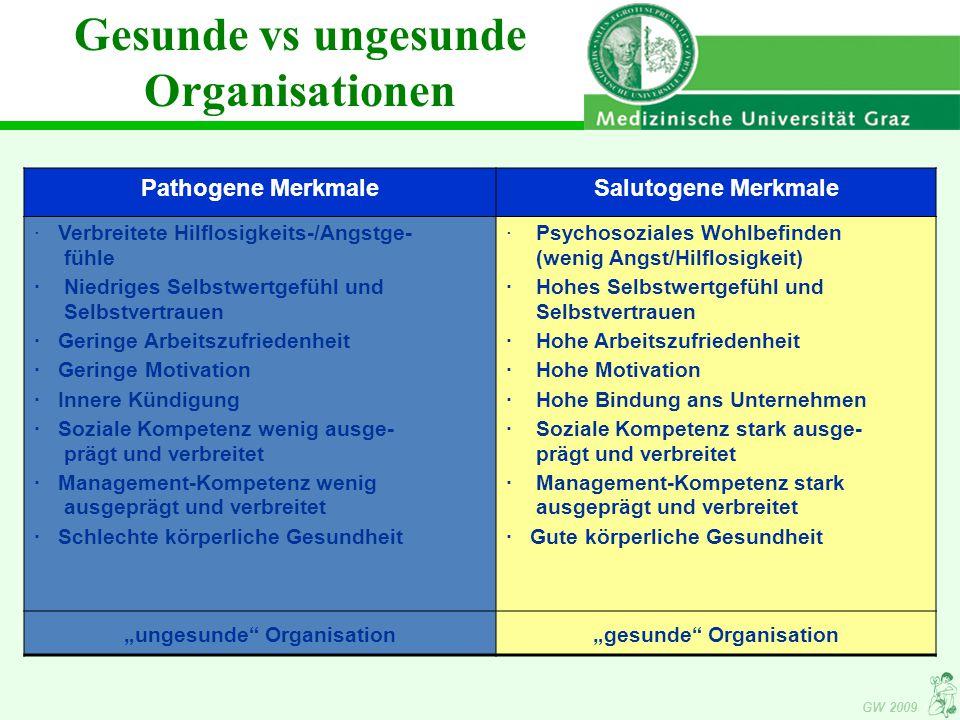 """GW 2009 Pathogene MerkmaleSalutogene Merkmale · Verbreitete Hilflosigkeits-/Angstge- fühle · Niedriges Selbstwertgefühl und Selbstvertrauen · Geringe Arbeitszufriedenheit · Geringe Motivation · Innere Kündigung · Soziale Kompetenz wenig ausge- prägt und verbreitet · Management-Kompetenz wenig ausgeprägt und verbreitet · Schlechte körperliche Gesundheit · Psychosoziales Wohlbefinden (wenig Angst/Hilflosigkeit) · Hohes Selbstwertgefühl und Selbstvertrauen · Hohe Arbeitszufriedenheit · Hohe Motivation · Hohe Bindung ans Unternehmen · Soziale Kompetenz stark ausge- prägt und verbreitet · Management-Kompetenz stark ausgeprägt und verbreitet · Gute körperliche Gesundheit """"ungesunde Organisation""""gesunde Organisation Gesunde vs ungesunde Organisationen"""