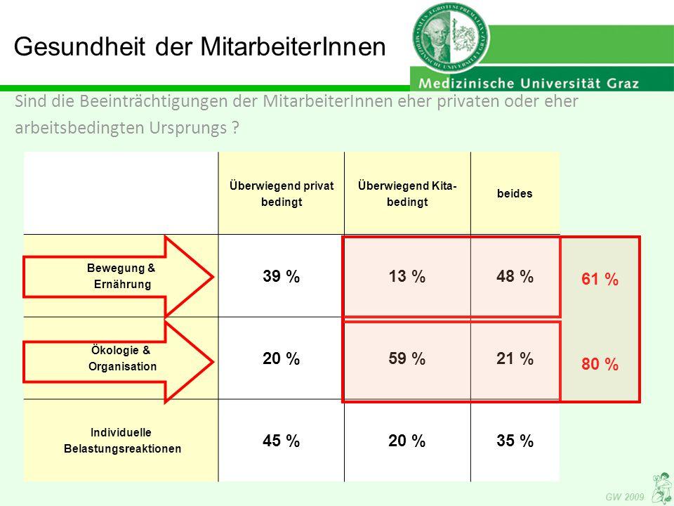 GW 2009 Gesundheit der MitarbeiterInnen Sind die Beeinträchtigungen der MitarbeiterInnen eher privaten oder eher arbeitsbedingten Ursprungs .