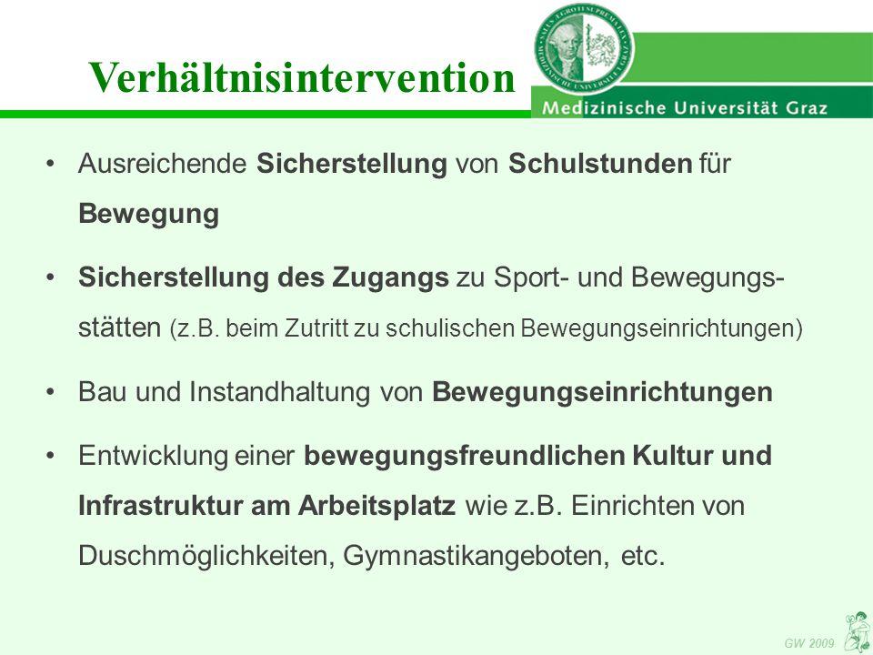 GW 2009 Verhältnisintervention Ausreichende Sicherstellung von Schulstunden für Bewegung Sicherstellung des Zugangs zu Sport- und Bewegungs- stätten (z.B.