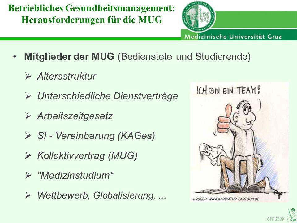 GW 2009 Mitglieder der MUG (Bedienstete und Studierende)  Altersstruktur  Unterschiedliche Dienstverträge  Arbeitszeitgesetz  SI - Vereinbarung (KAGes)  Kollektivvertrag (MUG)  Medizinstudium  Wettbewerb, Globalisierung,...