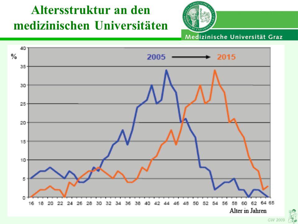 GW 2009 Altersstruktur an den medizinischen Universitäten