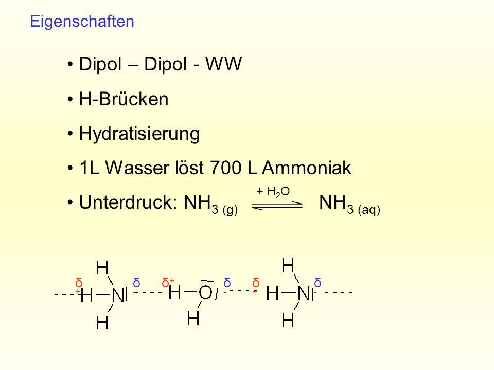 δ+δ+ δ+δ+ δ+δ+ Dipol – Dipol - WW H-Brücken Hydratisierung 1L Wasser löst 700 L Ammoniak Unterdruck: NH 3 (g) NH 3 (aq) δ-δ- δ-δ- δ-δ- Eigenschaften +