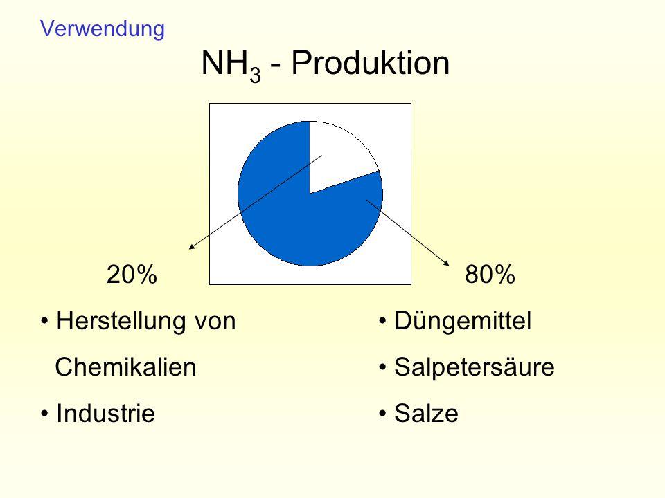 Verwendung 20% Herstellung von Chemikalien Industrie 80% Düngemittel Salpetersäure Salze NH 3 - Produktion
