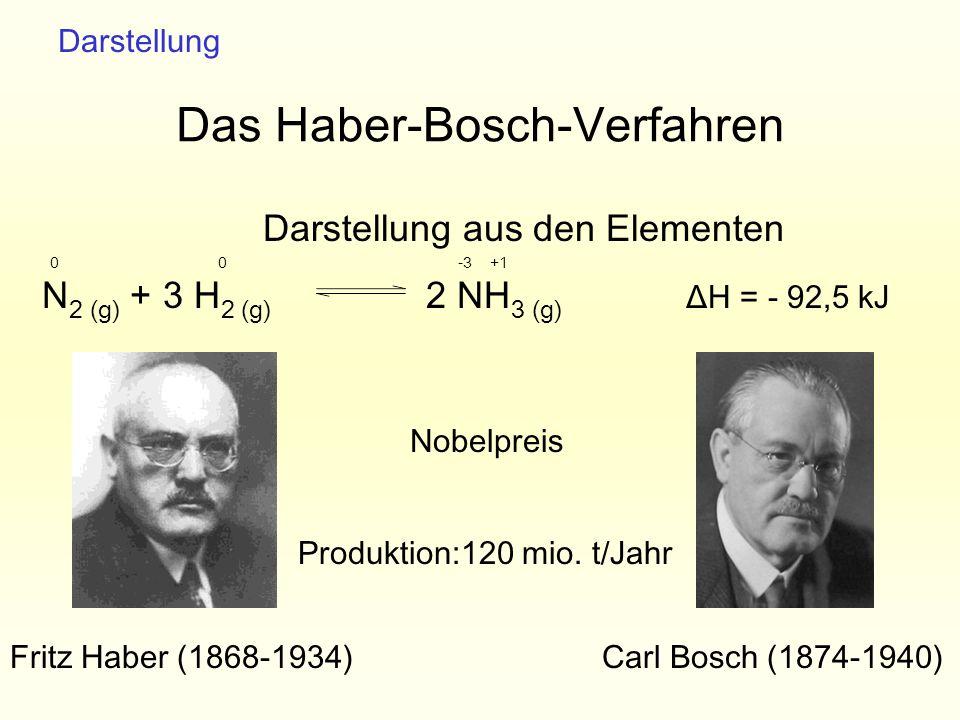 Darstellung aus den Elementen N 2 (g) + 3 H 2 (g) 2 NH 3 (g) ΔH = - 92,5 kJ Das Haber-Bosch-Verfahren Fritz Haber (1868-1934)Carl Bosch (1874-1940) Da