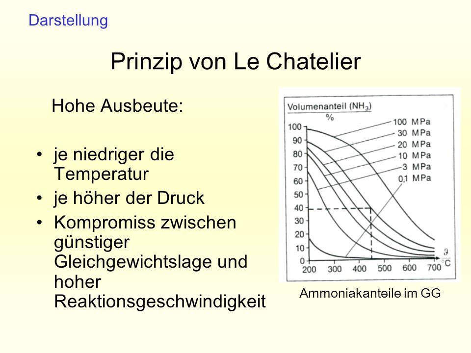 Prinzip von Le Chatelier Hohe Ausbeute: je niedriger die Temperatur je höher der Druck Kompromiss zwischen günstiger Gleichgewichtslage und hoher Reak