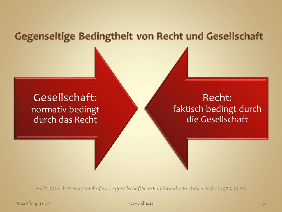 Gesellschaft: normativ bedingt durch das Recht Recht: faktisch bedingt durch die Gesellschaft ÖGSR/Migrationwww.kha.at13 Fol 13-15 nach Werner Maihofe