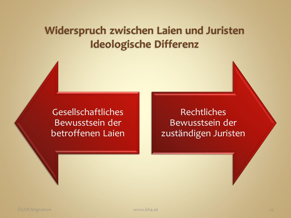 Gesellschaftliches Bewusstsein der betroffenen Laien Rechtliches Bewusstsein der zuständigen Juristen ÖGSR/Migrationwww.kha.at15
