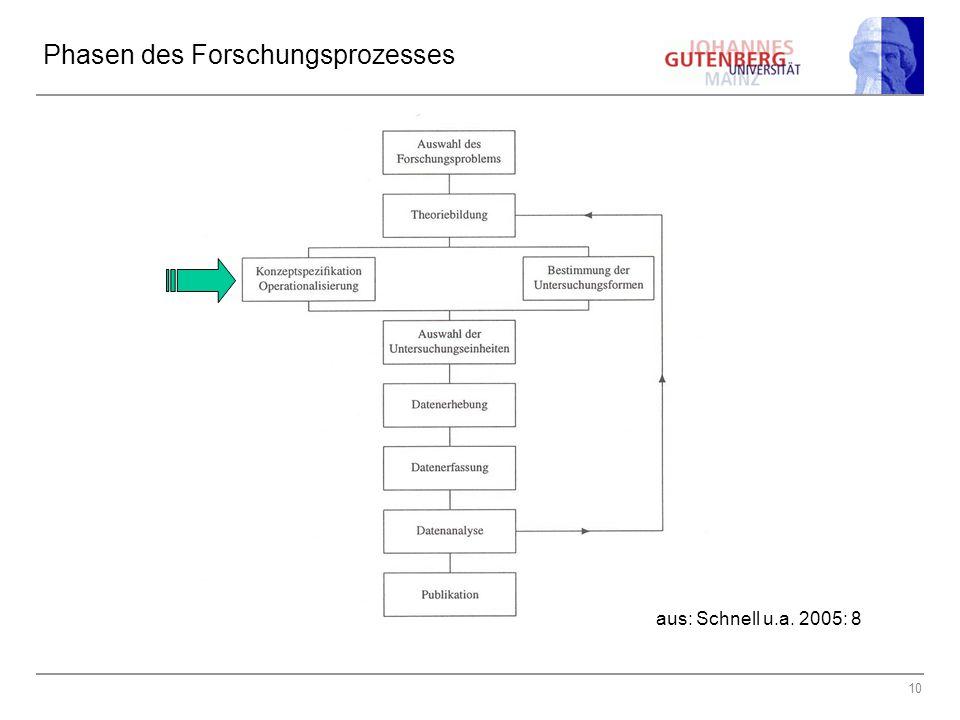 10 Phasen des Forschungsprozesses aus: Schnell u.a. 2005: 8